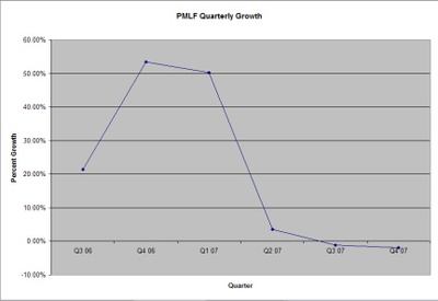 Pmlf_quarterly_growth
