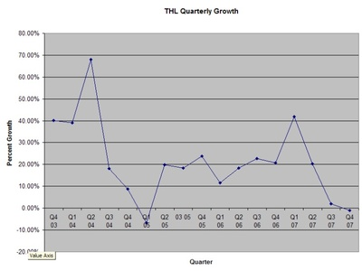 Thl_quarterly_growth_rate