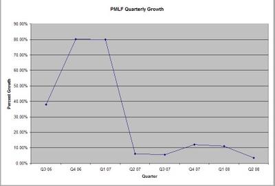 Pmlf_growth_q208